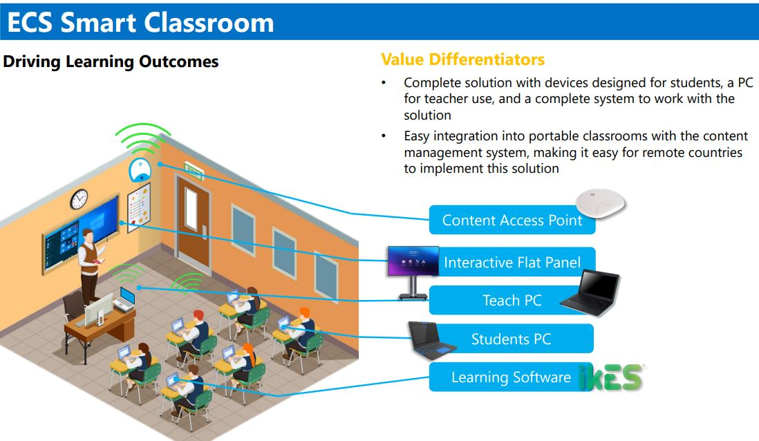 Graphic of ECS Classroom highlighting different technologies