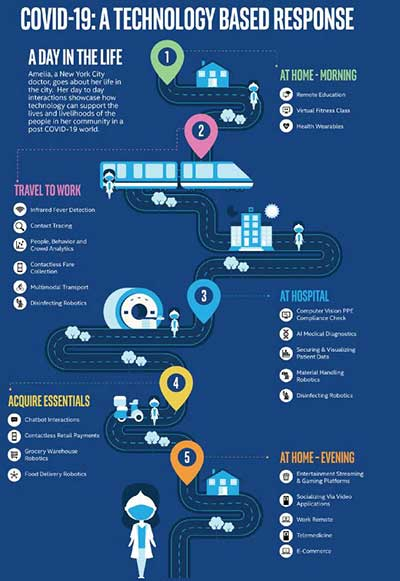 Intel infographic on smart offices