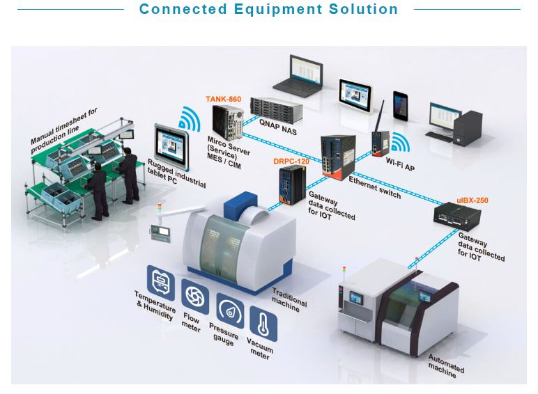 IEI connected equipment solution