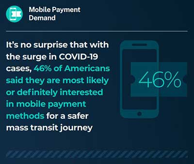 statistic that 46% would prefer mobile payments for mass transit