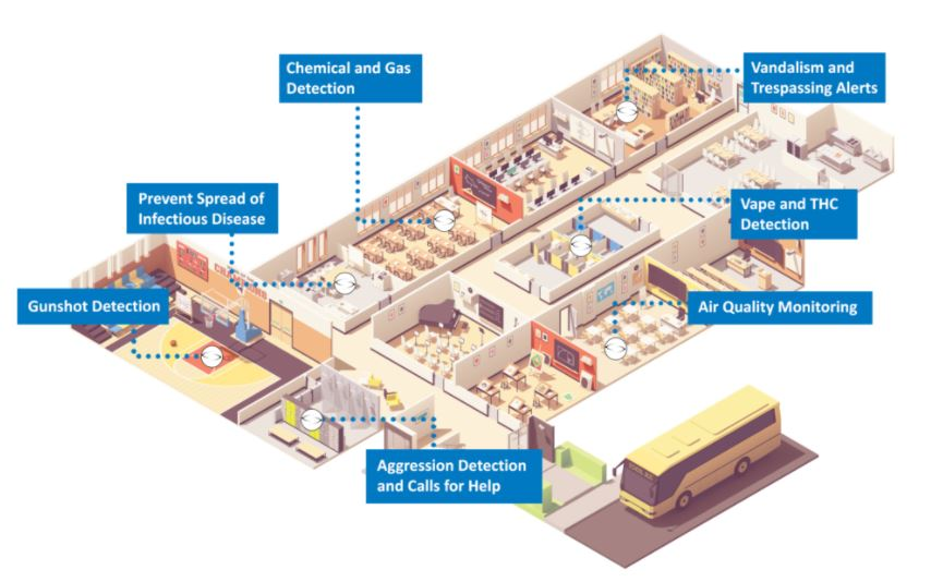 Diagram of school building with different areas monitored by IoT sensors