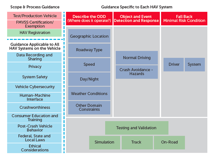 autonomous car guidance from DoT