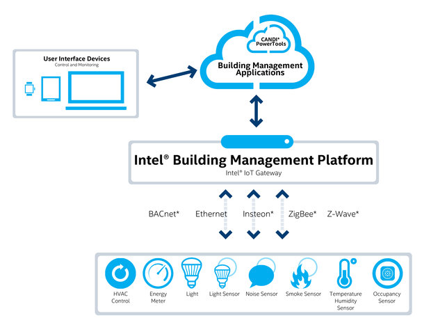 Intel BMP solution