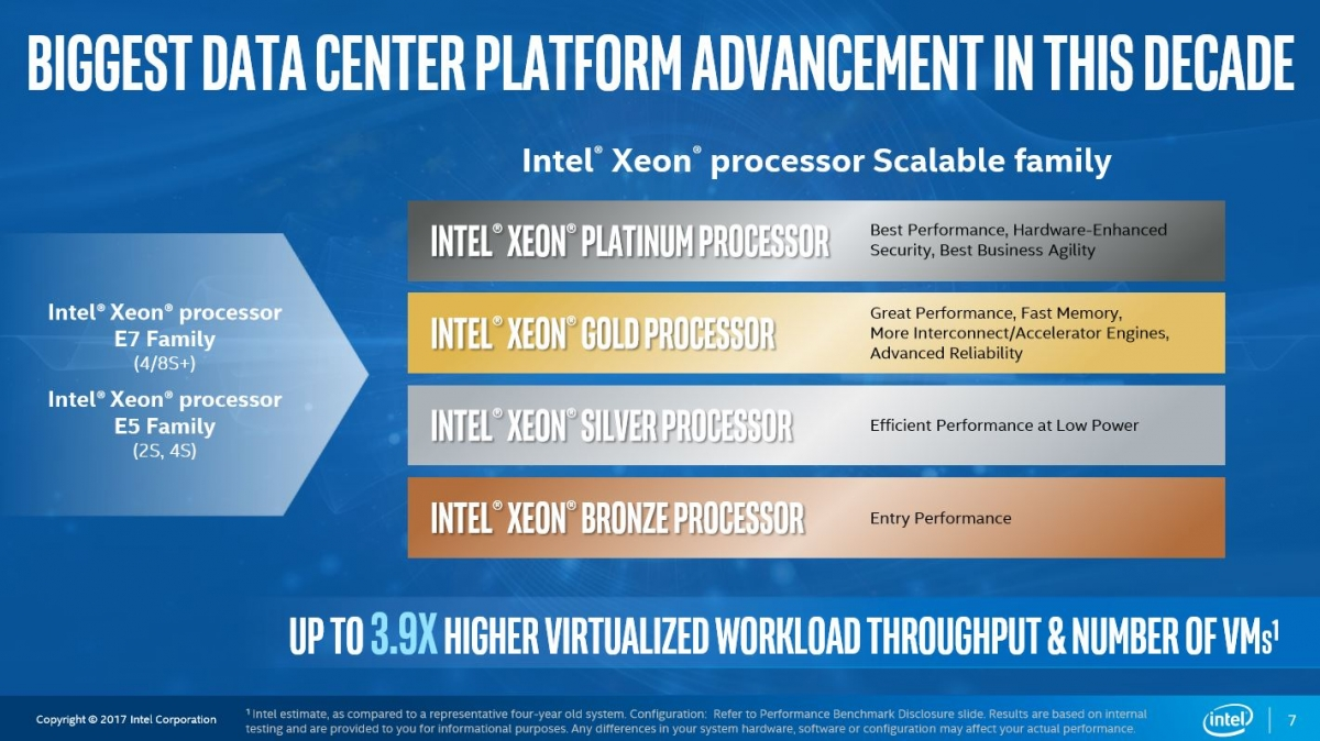 Intel Data Center scalable processors