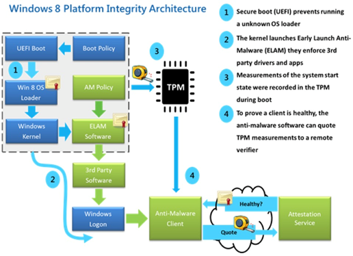 TPM IoT security