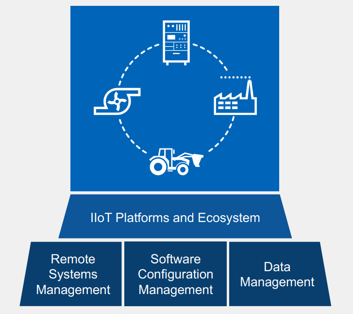 National Instruments IIoT solutions