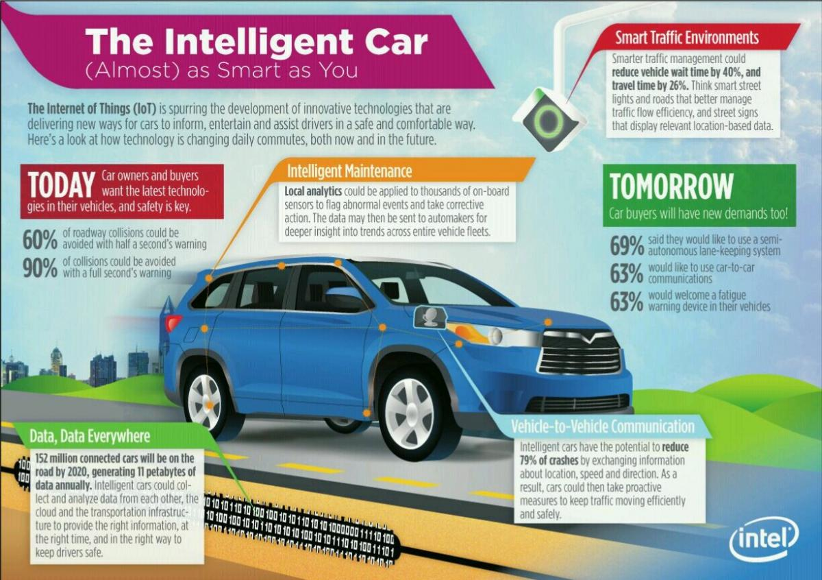 Infographic: A Look At the Connected Car | IOT Solution Provider